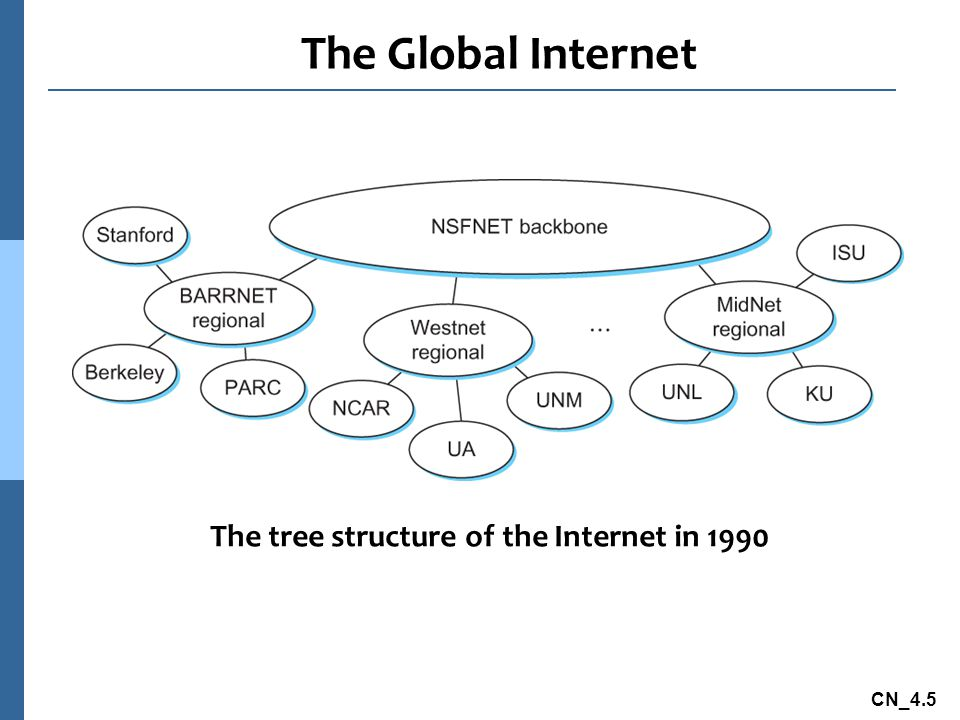 CN_4.5 The Global Internet The tree structure of the Internet in 1990
