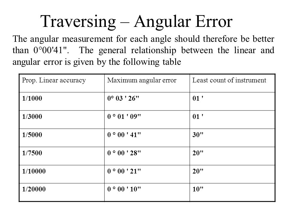 Traversing – Angular Error The angular measurement for each angle should therefore be better than 0  00'41