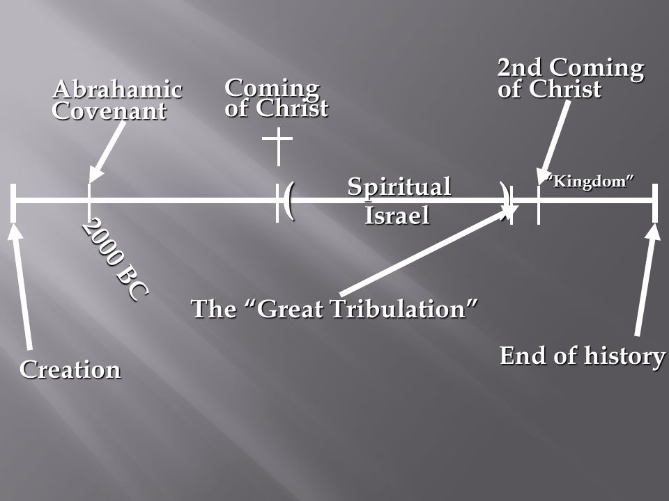Creation End of history Abrahamic Covenant Spiritual ( Kingdom 2000 BC ) Israel The Great Tribulation 2nd Coming of Christ Coming of Christ