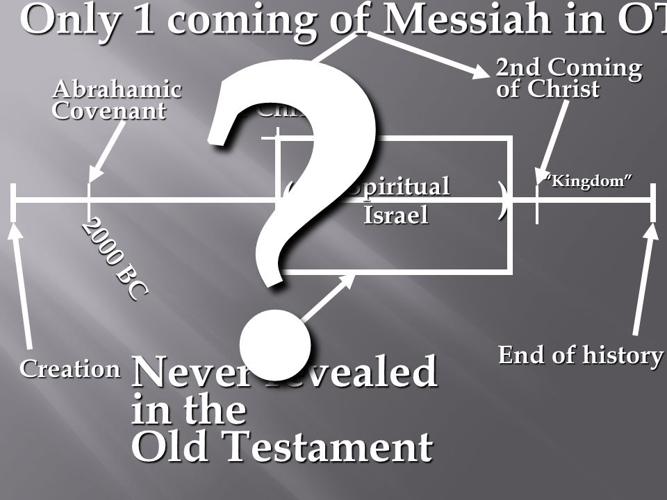 Creation Abrahamic Covenant Spiritual ( Kingdom 2000 BC ) Israel 2nd Coming of Christ Coming of Christ Never revealed in the Old Testament Only 1 coming of Messiah in OT .