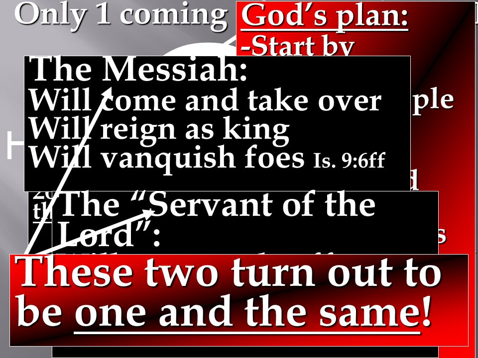 Creation End of history Abrahamic Covenant Spiritual ( Kingdom 2000 BC ) Israel 2nd Coming of Christ Coming of Christ Never revealed in the Old Testament Only 1 coming of Messiah in OT .