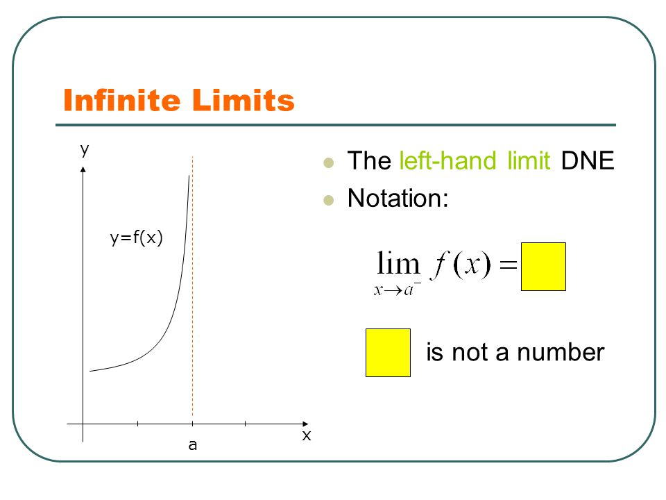 Infinite Limits x y a y=f(x) The left-hand limit DNE Notation: is not a number