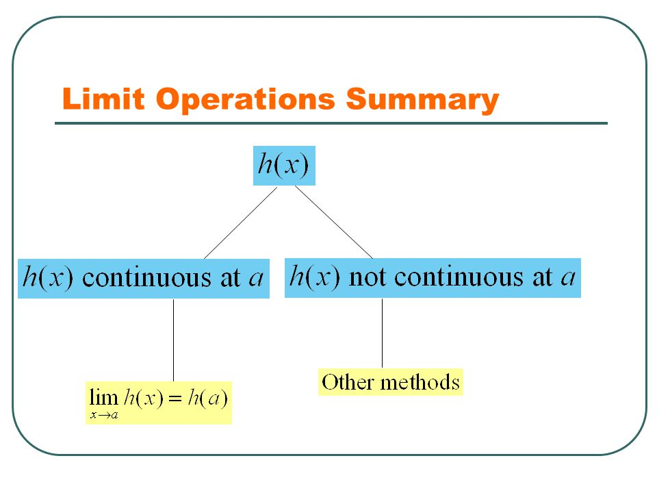 Limit Operations Summary