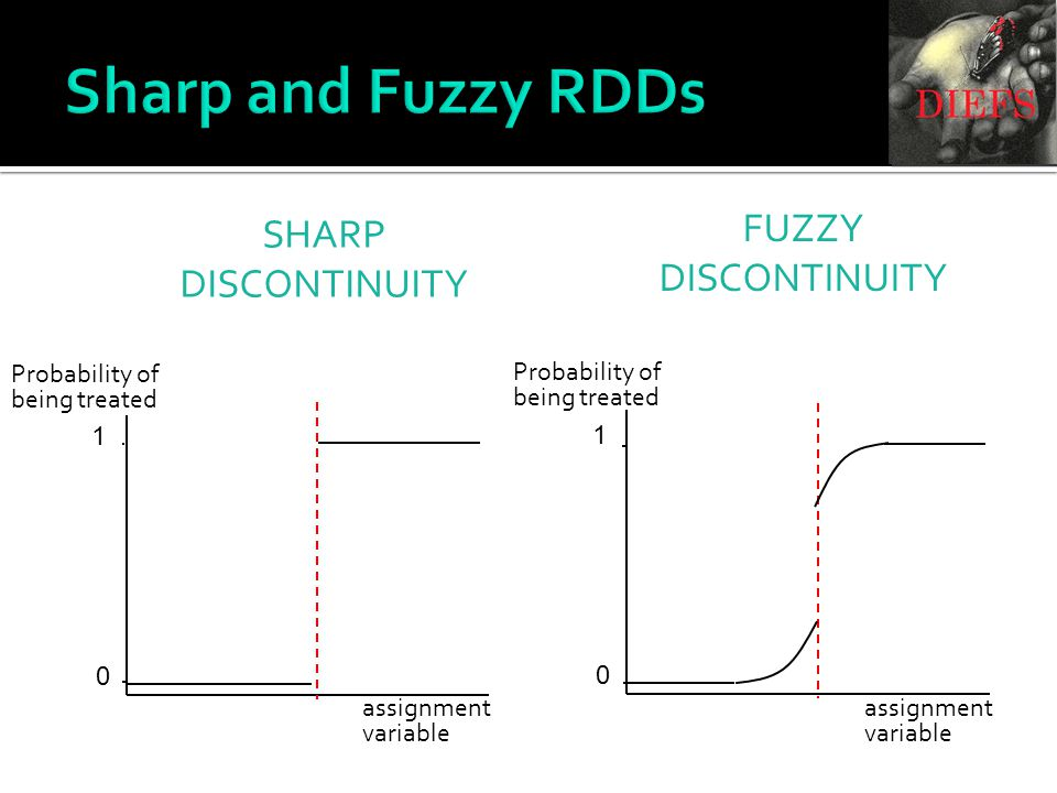 1 0 1 0 assignment variable Probability of being treated SHARP DISCONTINUITY FUZZY DISCONTINUITY