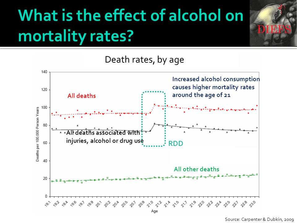 Increased alcohol consumption causes higher mortality rates around the age of 21 All deaths All deaths associated with injuries, alcohol or drug use A