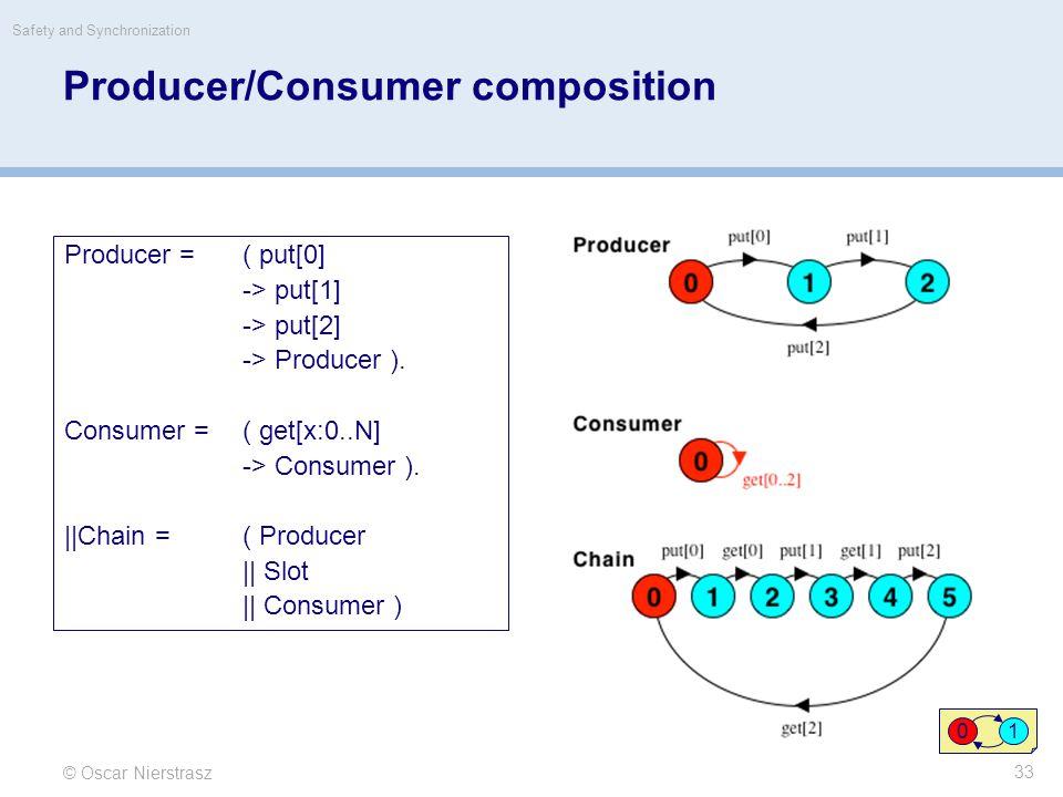 © Oscar Nierstrasz Safety and Synchronization 33 Producer/Consumer composition Producer = ( put[0] -> put[1] -> put[2] -> Producer ).
