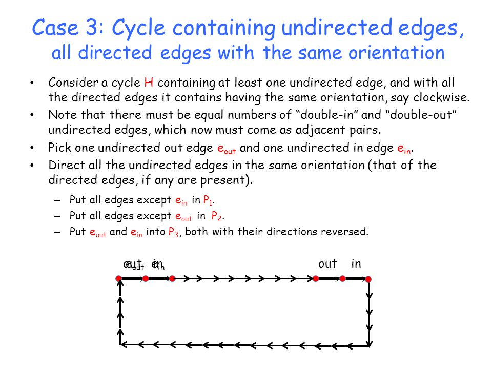 Case 3: Cycle containing undirected edges, all directed edges with the same orientation Consider a cycle H containing at least one undirected edge, an