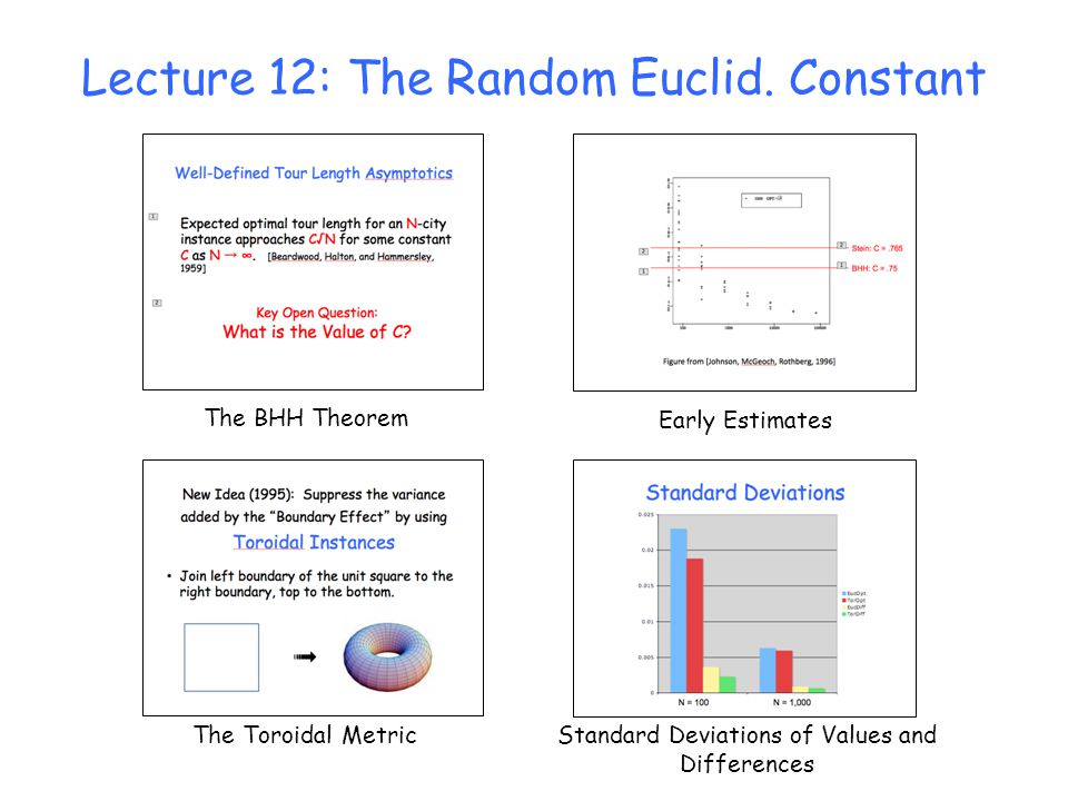 Lecture 12: The Random Euclid. Constant The BHH Theorem The Toroidal Metric Early Estimates Standard Deviations of Values and Differences