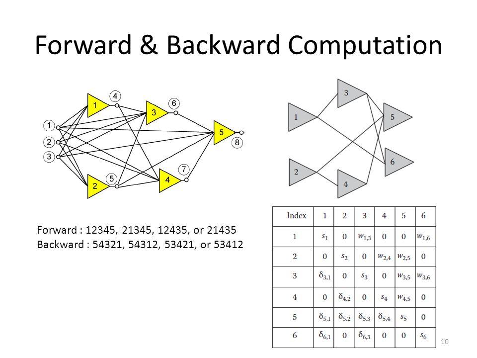 Forward & Backward Computation 10 Forward : 12345, 21345, 12435, or 21435 Backward : 54321, 54312, 53421, or 53412