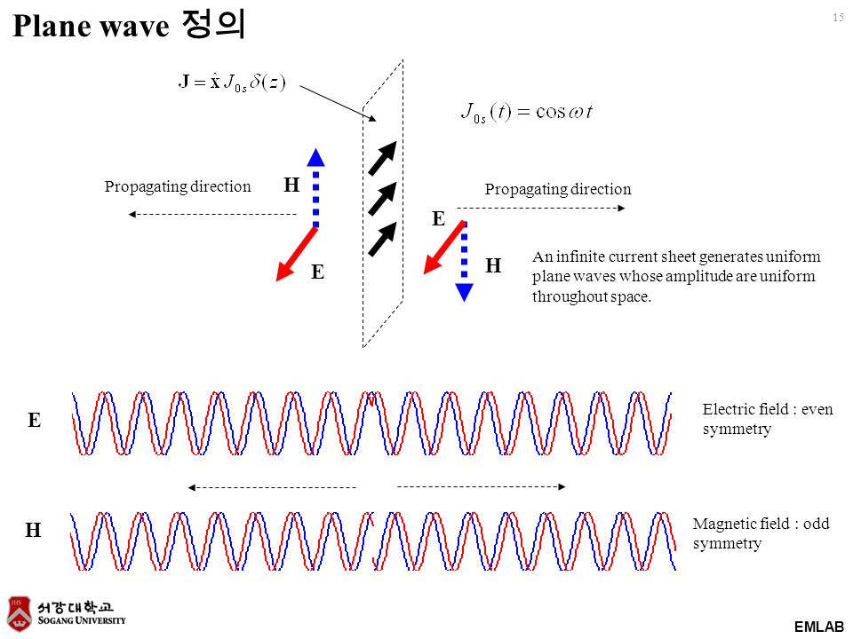 EMLAB 15 E E H H Propagating direction An infinite current sheet generates uniform plane waves whose amplitude are uniform throughout space.