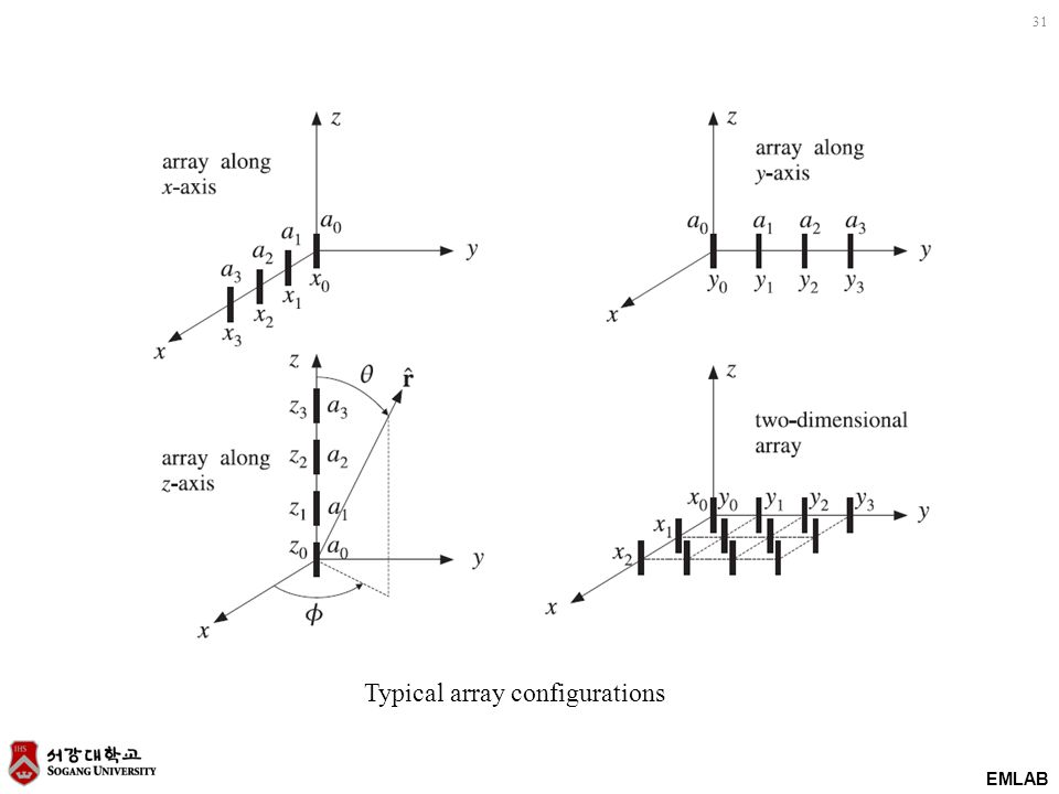 EMLAB 31 Typical array configurations