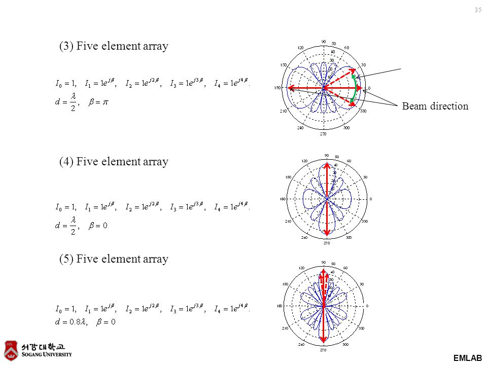 EMLAB 35 (3) Five element array (4) Five element array (5) Five element array Beam direction