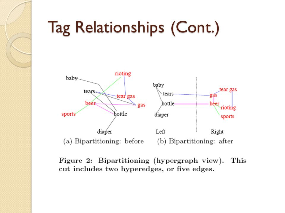 Tag Relationships (Cont.)