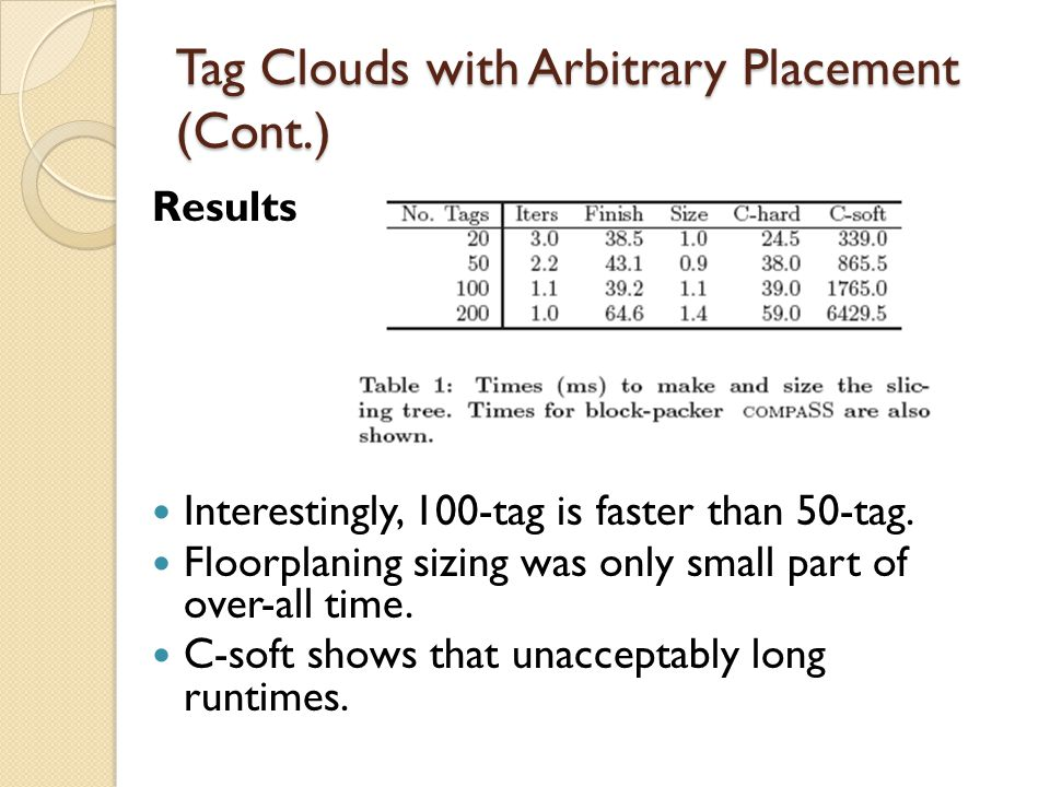 Tag Clouds with Arbitrary Placement (Cont.) Results Interestingly, 100-tag is faster than 50-tag.