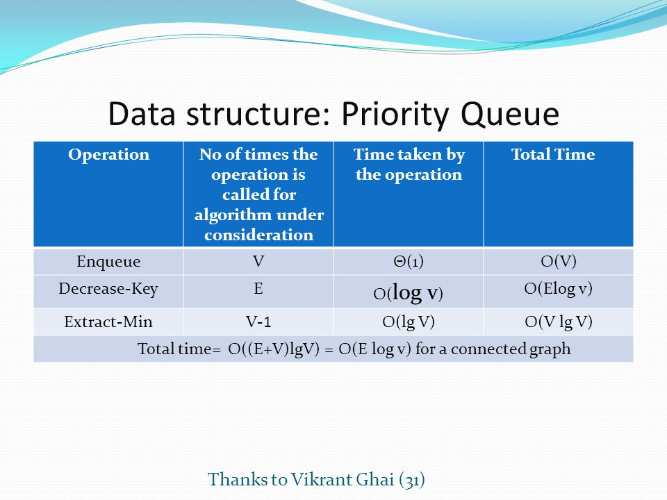 Data structure: Priority Queue OperationNo of times the operation is called for algorithm under consideration Time taken by the operation Total Time E