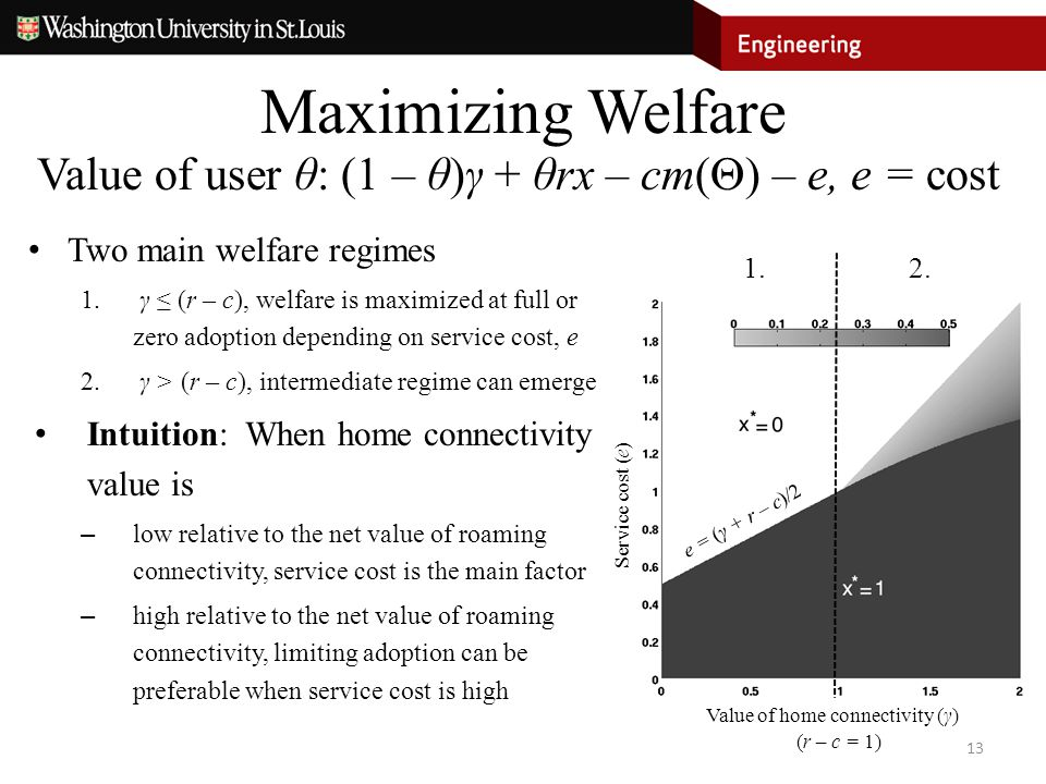 Maximizing Welfare 13 Value of home connectivity (γ) Service cost (e) Value of user θ: (1 – θ)γ + θrx – cm(  ) – e, e = cost (r – c = 1) 1.2. e = (γ