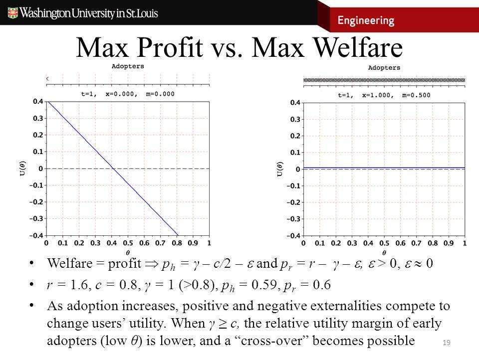 Max Profit vs.
