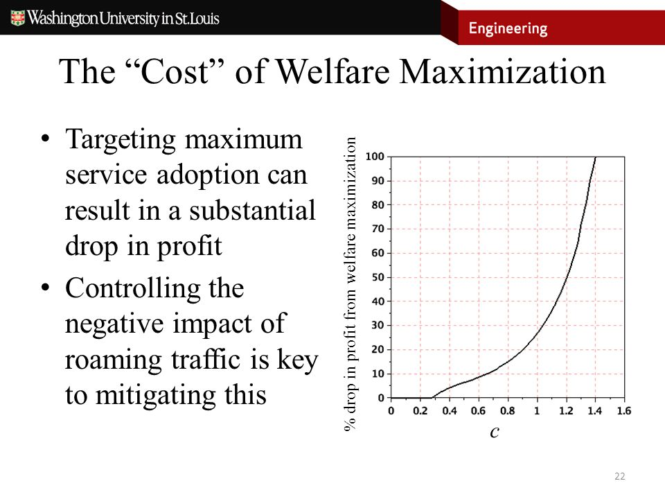 "The ""Cost"" of Welfare Maximization Targeting maximum service adoption can result in a substantial drop in profit Controlling the negative impact of ro"