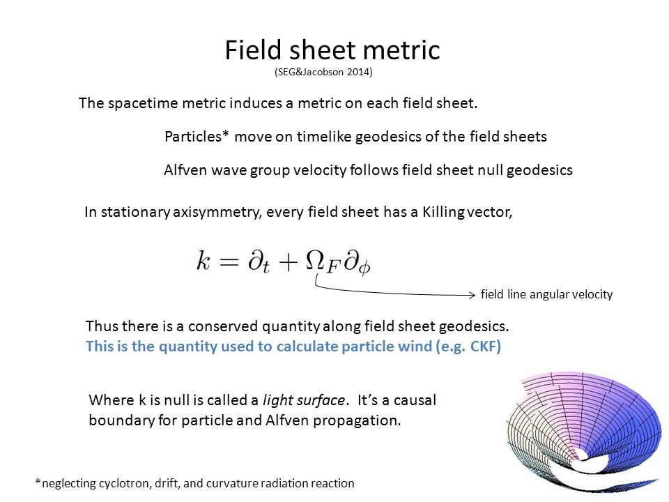 Field sheet metric Particles* move on timelike geodesics of the field sheets Alfven wave group velocity follows field sheet null geodesics The spacetime metric induces a metric on each field sheet.
