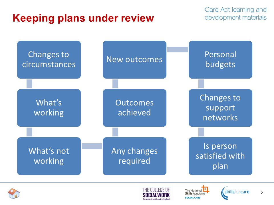Keeping plans under review 5 Changes to circumstances What's working What's not working Any changes required Outcomes achieved New outcomes Personal budgets Changes to support networks Is person satisfied with plan