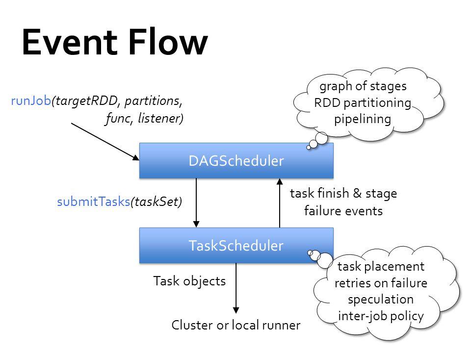 Event Flow DAGScheduler TaskScheduler runJob(targetRDD, partitions, func, listener) submitTasks(taskSet) task finish & stage failure events Cluster or
