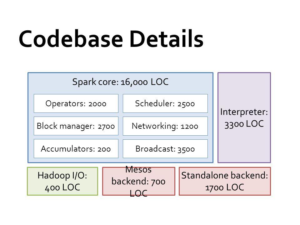 Codebase Details Hadoop I/O: 400 LOC Mesos backend: 700 LOC Standalone backend: 1700 LOC Interpreter: 3300 LOC Spark core: 16,000 LOC Operators: 2000