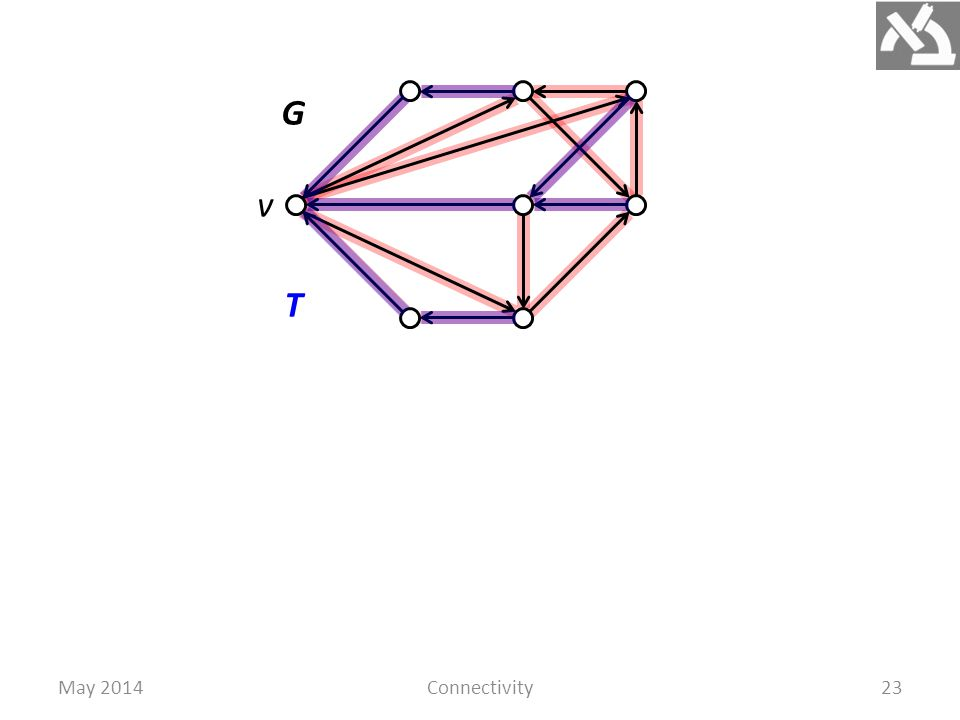 May 2014Connectivity24 Theorem.