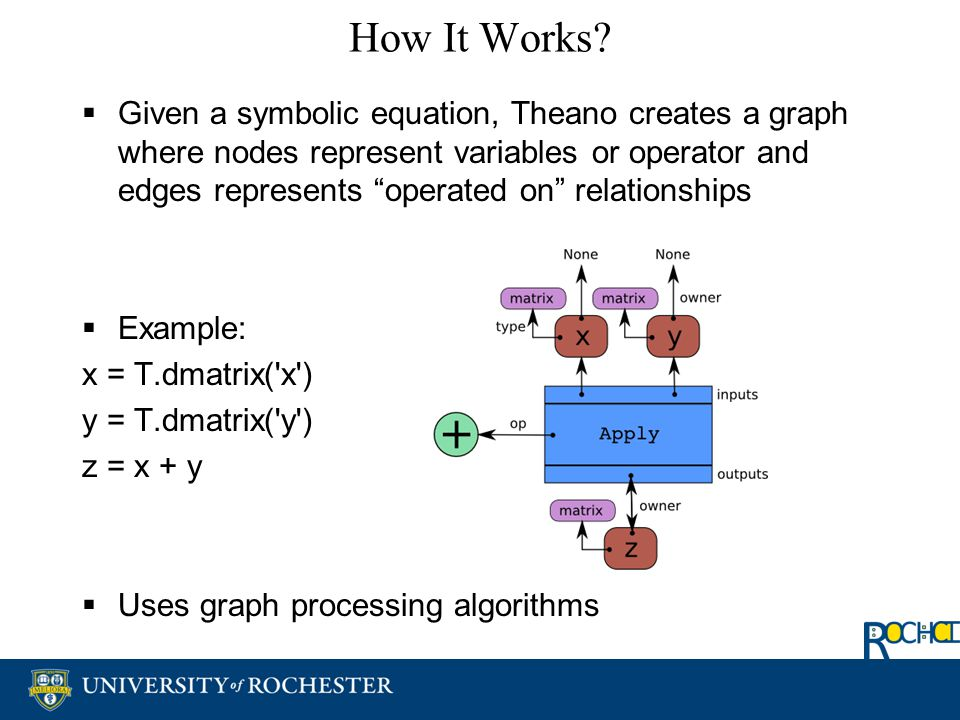 "How It Works?  Given a symbolic equation, Theano creates a graph where nodes represent variables or operator and edges represents ""operated on"" relat"