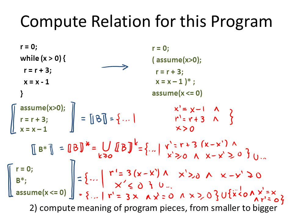 Compute Relation for this Program r = 0; while (x > 0) { r = r + 3; x = x - 1 } r = 0; ( assume(x>0); r = r + 3; x = x – 1 )* ; assume(x <= 0) assume(x>0); r = r + 3; x = x – 1 B*B* r = 0; B*; assume(x <= 0) 2) compute meaning of program pieces, from smaller to bigger