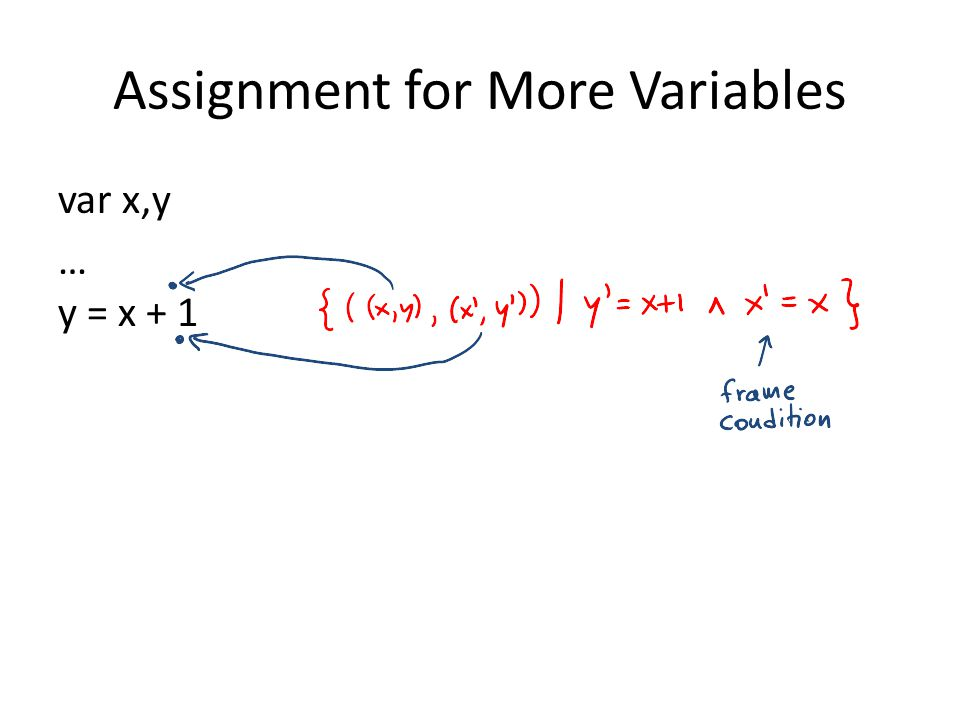 Assignment for More Variables var x,y … y = x + 1
