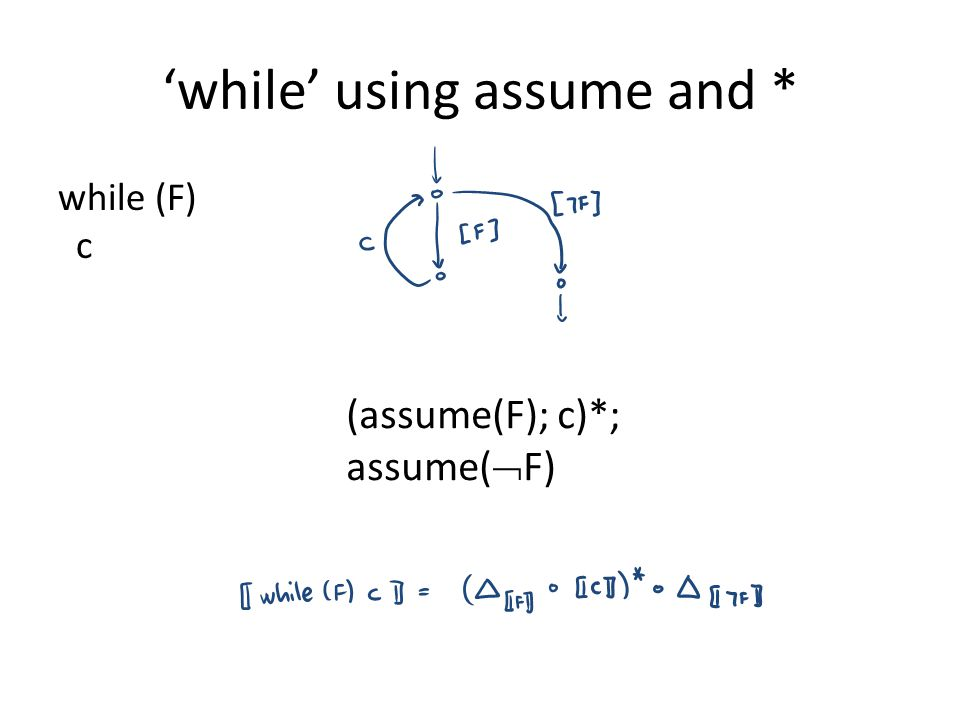 'while' using assume and * while (F) c (assume(F); c)*; assume(  F)