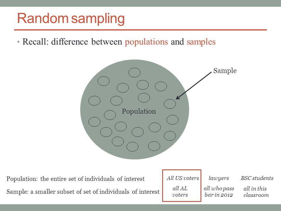 Random sampling Recall: difference between populations and samples Sample Population Population: the entire set of individuals of interest Sample: a smaller subset of set of individuals of interest All US voterslawyersBSC students all AL voters all who pass bar in 2012 all in this classroom
