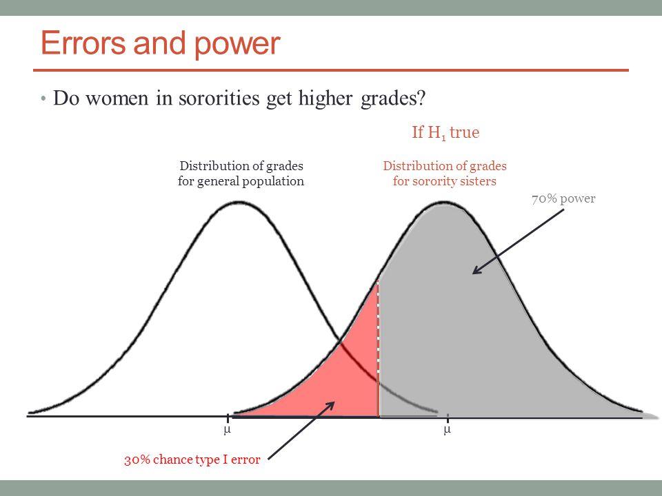 Errors and power Do women in sororities get higher grades.