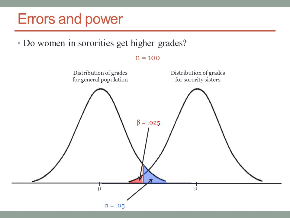 Errors and power Do women in sororities get higher grades.
