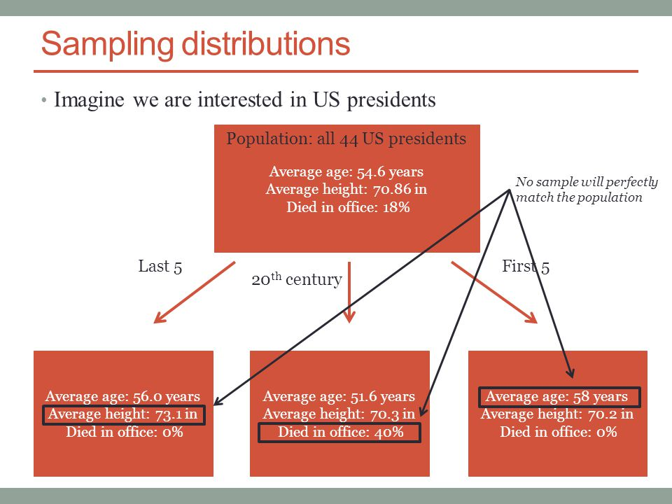 Sampling distributions Imagine we are interested in US presidents Average age: 54.6 years Average height: 70.86 in Died in office: 18% Population: all 44 US presidents Average age: 56.0 years Average height: 73.1 in Died in office: 0% Average age: 51.6 years Average height: 70.3 in Died in office: 40% Average age: 58 years Average height: 70.2 in Died in office: 0% Last 5First 5 20 th century No sample will perfectly match the population