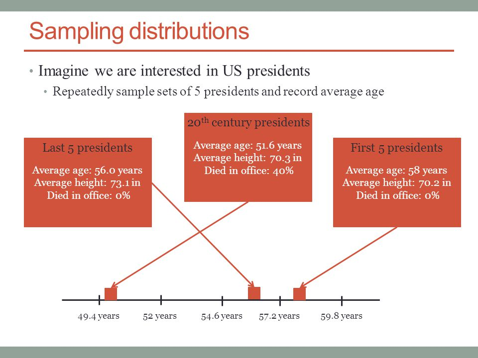 Sampling distributions Imagine we are interested in US presidents Repeatedly sample sets of 5 presidents and record average age 54.6 years52 years49.4 years 57.2 years 59.8 years Average age: 56.0 years Average height: 73.1 in Died in office: 0% Last 5 presidents Average age: 51.6 years Average height: 70.3 in Died in office: 40% 20 th century presidents Average age: 58 years Average height: 70.2 in Died in office: 0% First 5 presidents