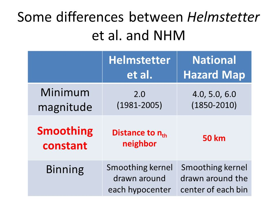 Some differences between Helmstetter et al. and NHM Helmstetter et al.