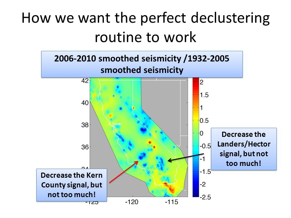 How we want the perfect declustering routine to work Decrease the Landers/Hector signal, but not too much.