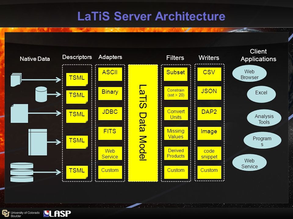 LaTiS Server Architecture Native Data Descriptors Adapters Filters Writers Client Applications LaTiS Data Model TSML ASCII Binary JDBC FITS Web Service Custom Subset Constrain (sst > 20) JSON Convert Units DAP2 Image code snippet Missing Values Derived Products Custom CSV Web Browser Excel Analysis Tools Program s Web Service