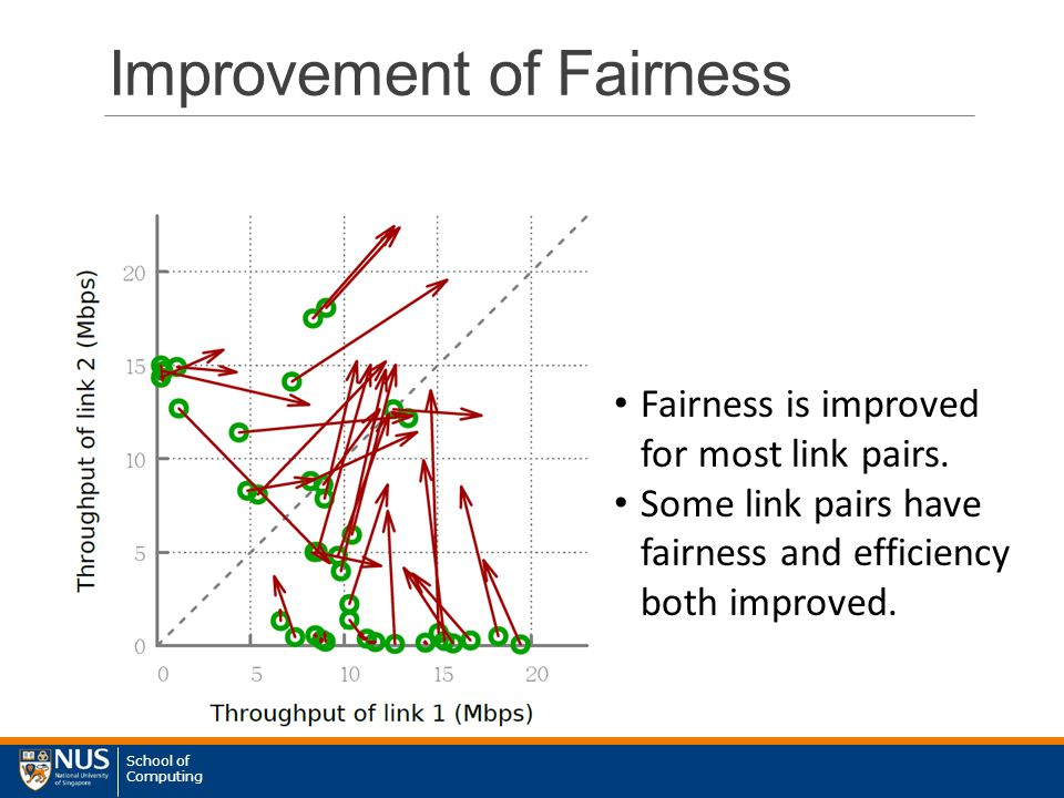 School of Computing Fairness is improved for most link pairs.
