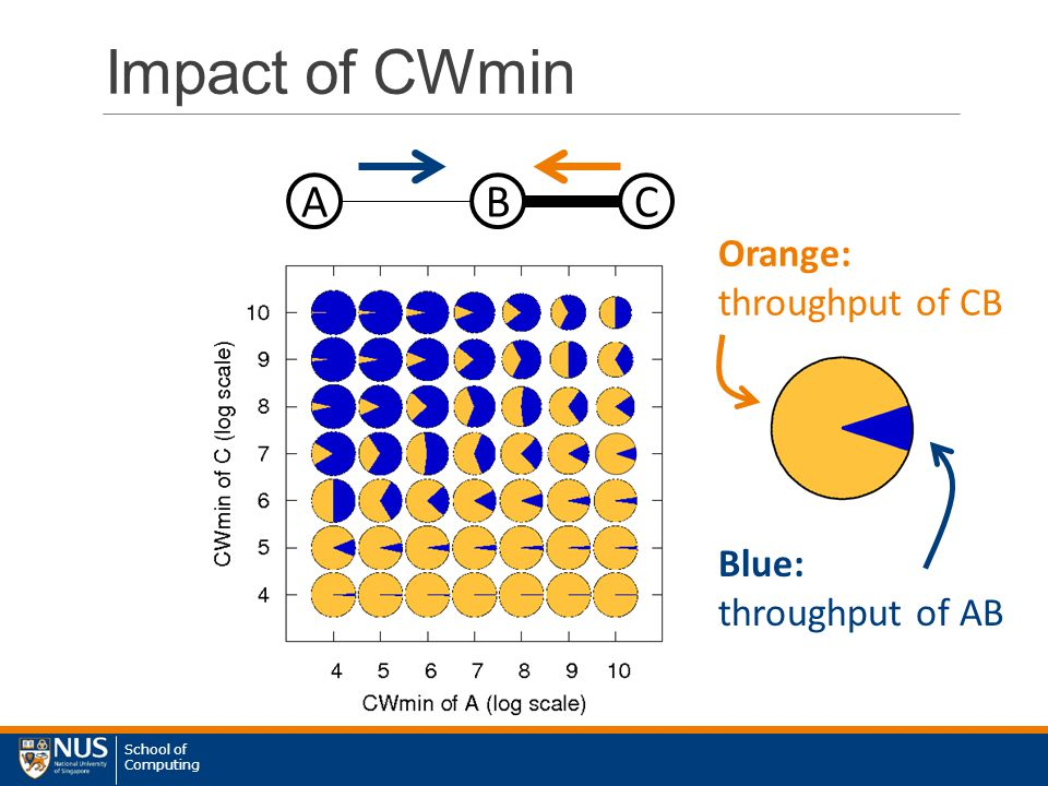 School of Computing Impact of CWmin ABC Orange: throughput of CB Blue: throughput of AB