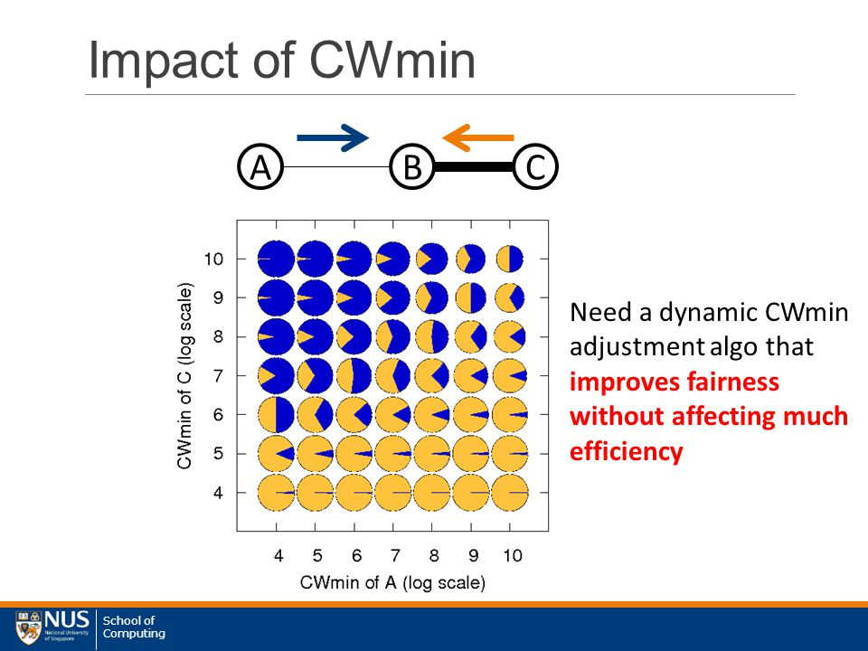 School of Computing Impact of CWmin ABC Need a dynamic CWmin adjustment algo that improves fairness without affecting much efficiency