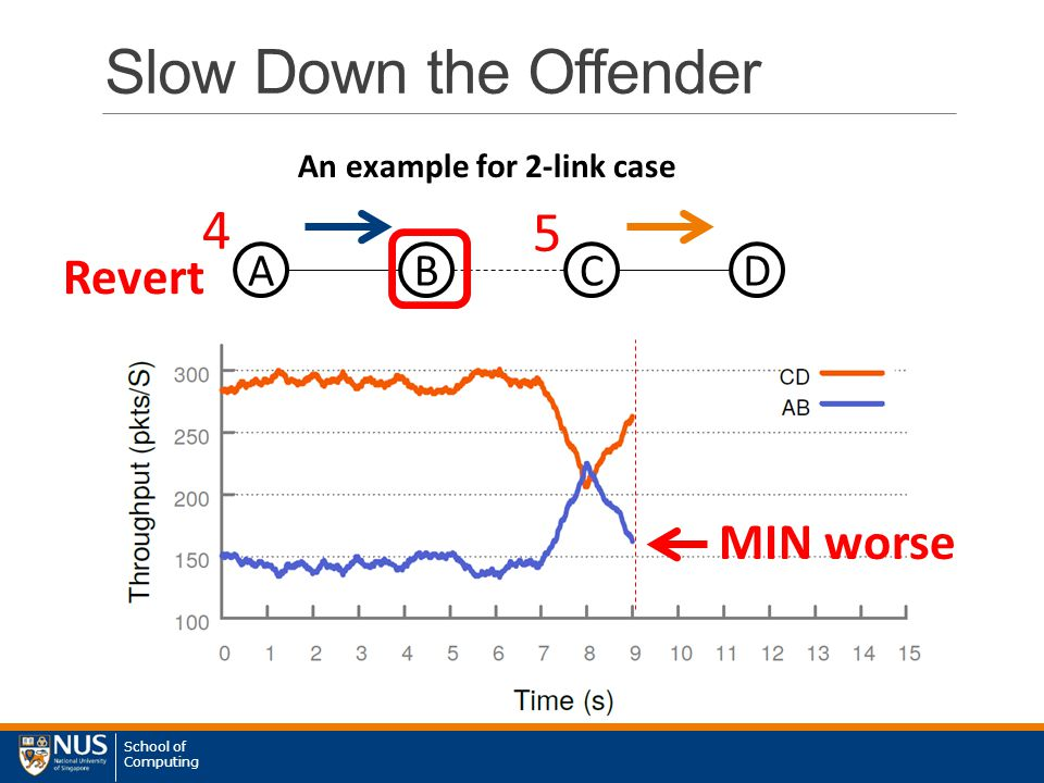 School of Computing 5 4 5 Slow Down the Offender ABC An example for 2-link case D MIN worse Revert