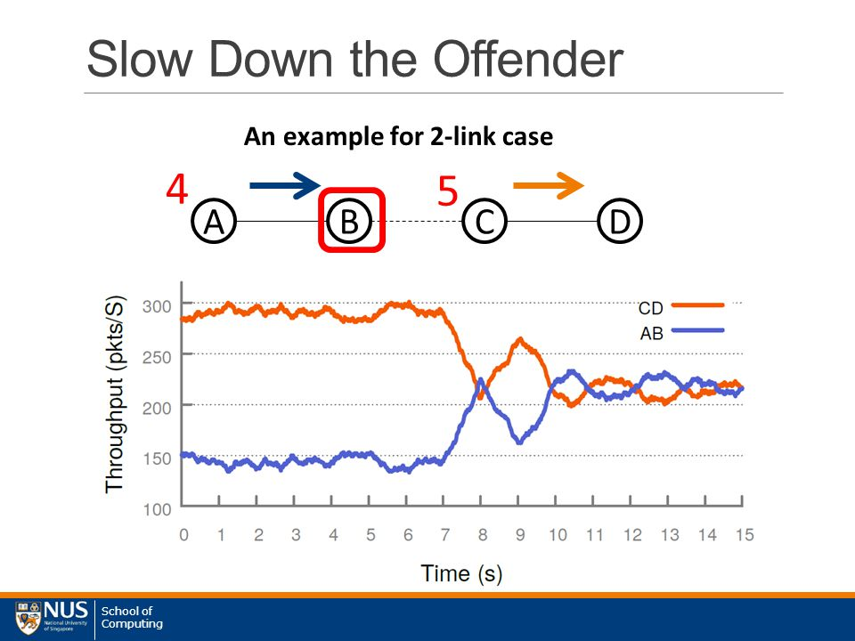 School of Computing 5 4 5 Slow Down the Offender ABC An example for 2-link case D