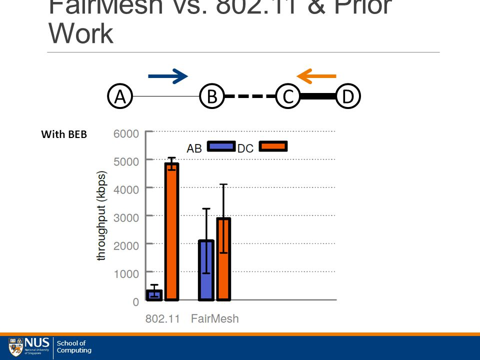 School of Computing FairMesh vs. 802.11 & Prior Work ABCD With BEB