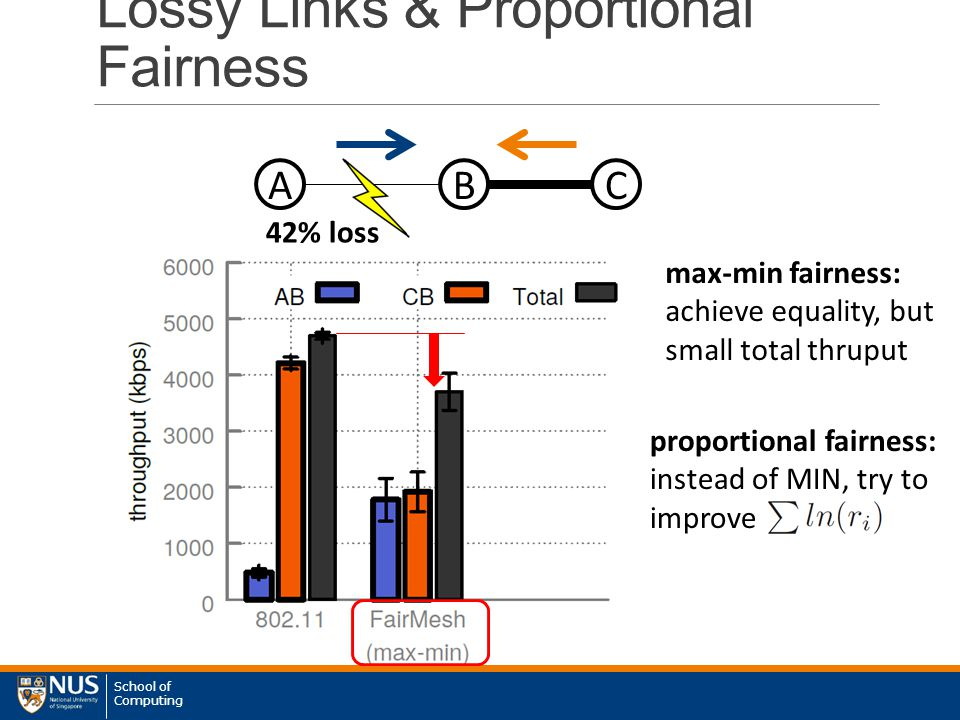 School of Computing proportional fairness: instead of MIN, try to improve Lossy Links & Proportional Fairness ABC 42% loss max-min fairness: achieve equality, but small total thruput