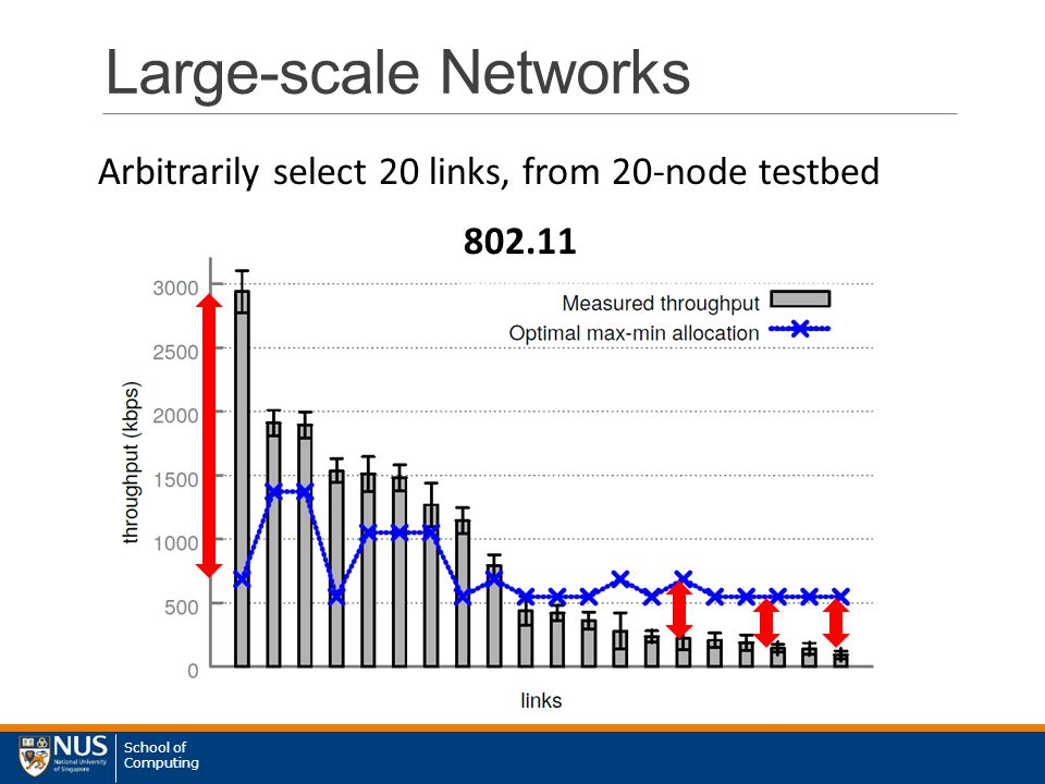 School of Computing Large-scale Networks Arbitrarily select 20 links, from 20-node testbed 802.11