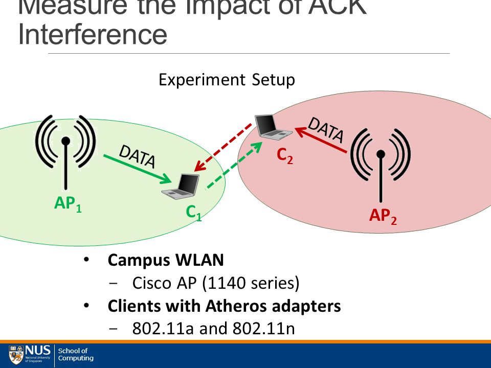 School of Computing Measure the Impact of ACK Interference AP 1 AP 2 C1C1 C2C2 Campus WLAN - Cisco AP (1140 series) Clients with Atheros adapters - 802.11a and 802.11n DATA Experiment Setup
