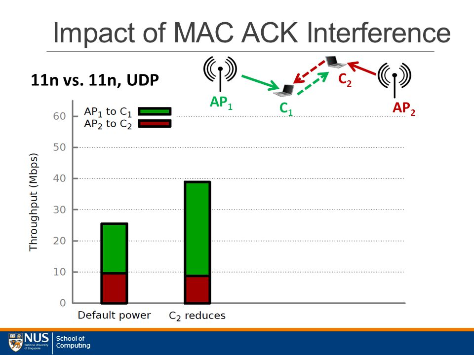 School of Computing Impact of MAC ACK Interference 11n vs. 11n, UDP AP 1 AP 2 C1C1 C2C2
