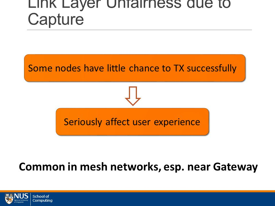 School of Computing Link Layer Unfairness due to Capture Common in mesh networks, esp.